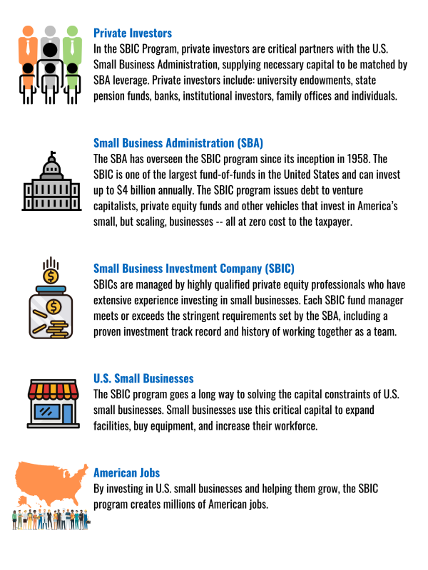 small business investment corporations
